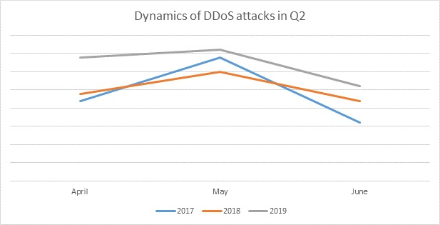 Summertime and the DDoS is easy: Q2 saw an 18% rise in attacks compared to last year