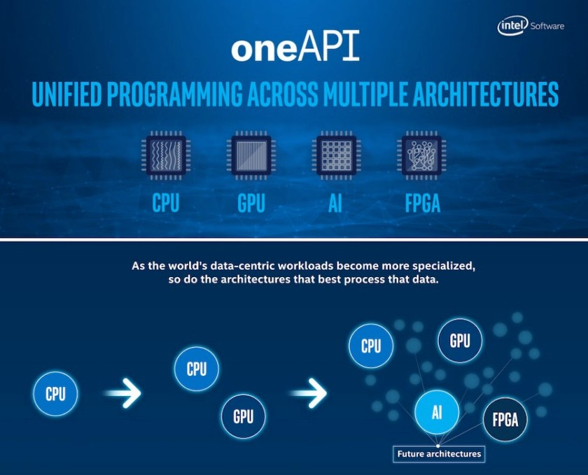 Intel pulls ahead of its competition with the launch of new offerings to its data-centric silicon portfolio