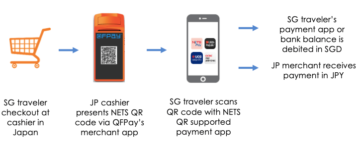 QFPay Forms Strategic Partnership with NETS Across Asia Pacific