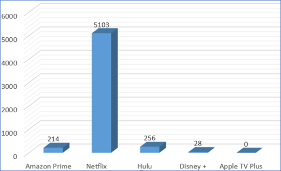 Graph depicting the number of unique users that encountered various threats containing the names of popular streaming platforms while trying to gain access to these platforms through unofficial means