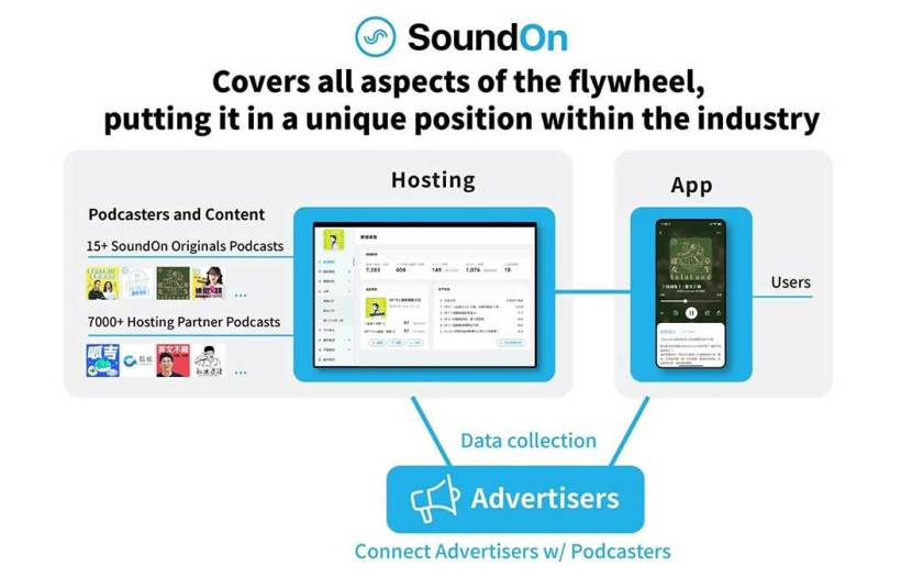Kollective Ventures and Turn Capital Announce the Acquisition of SoundOn, Taiwan's Leading Podcast Platform