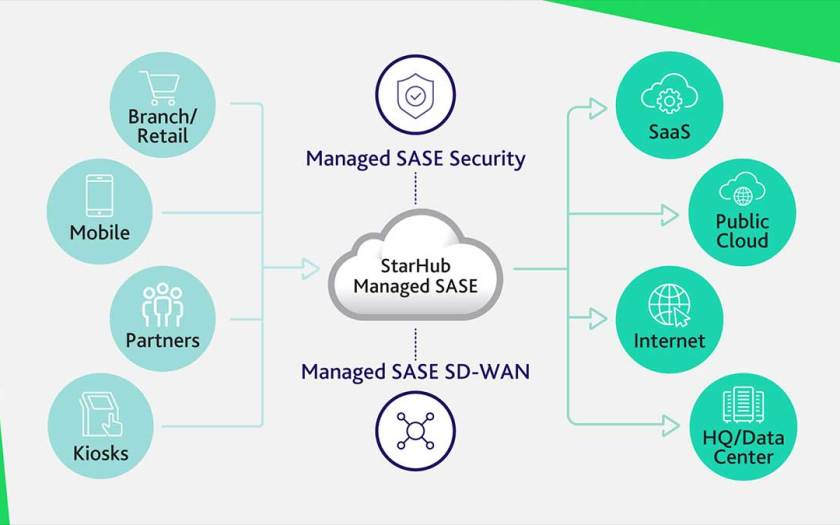 StarHub launches Managed SASE to transform network security and connectivity for the mobile workforce