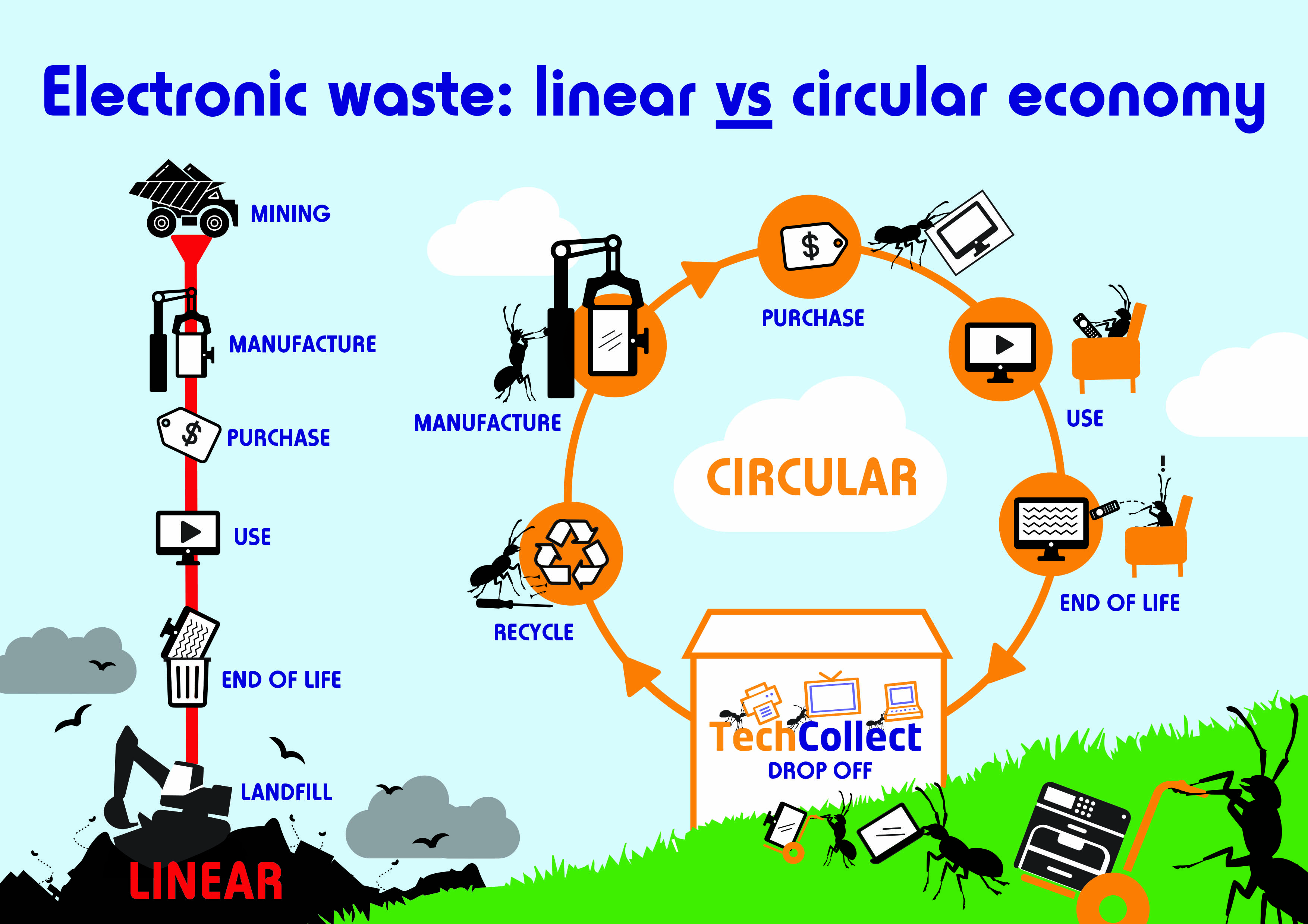 Educational Resources For E Waste Recycling
