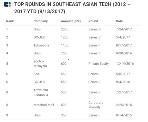 funding for startups in Southeast Asia