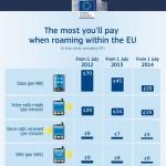 Μειώθηκαν 36% Οι Χρεώσεις Περιαγωγής Στην Ευρωπαική Ένωση