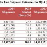 Αύξηση Στις Πωλήσεις Υπολογιστών, Η Lenovo Προσπερνά Την Apple