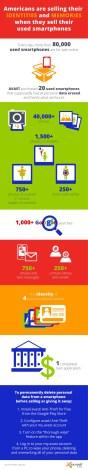 AVAST Used Smartphone Infographic