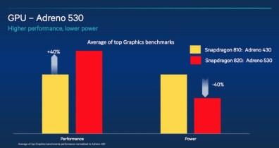 Qualcomm Snapdragon 820 GPU 1