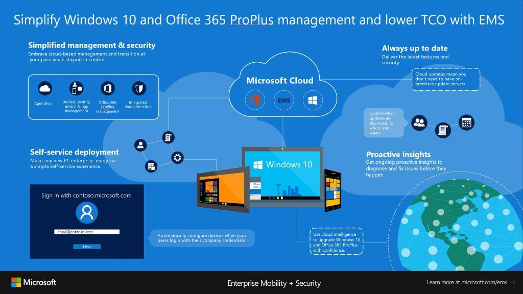 azure ad and intune work in the background to register the device deploy the necessary configurations and now also install office 365 proplus apps