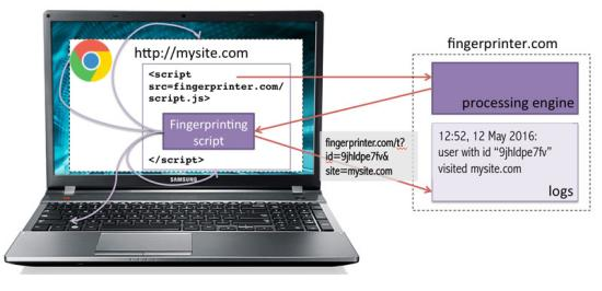 How To Block Fingerprinting And Other Scripts In Chrome Browser
