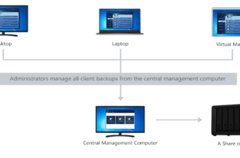 centralized backup of windows