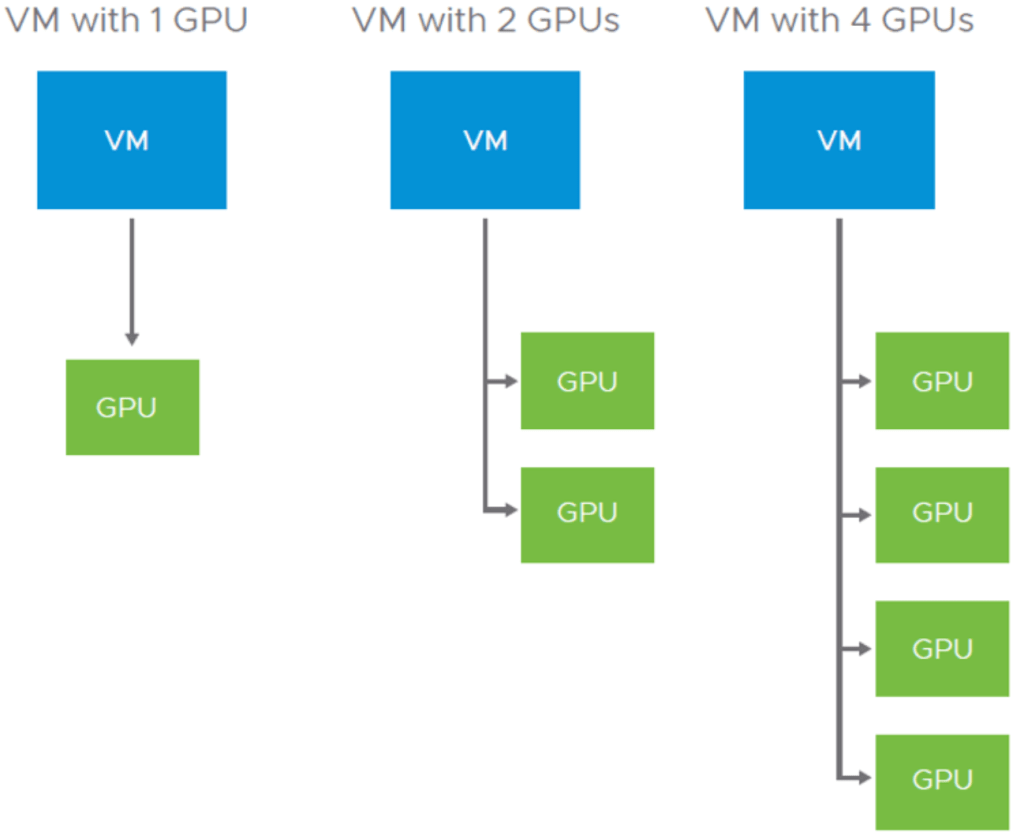 VMware vSphere and vSAN 6.7 Update 3 vGPU allocation