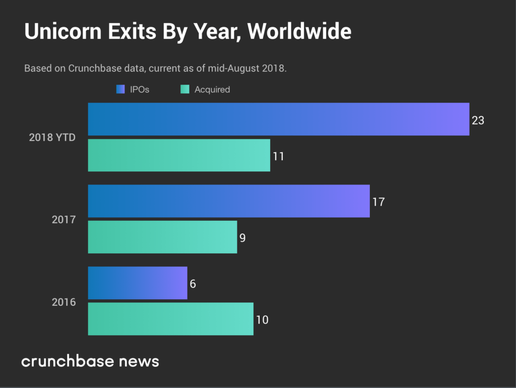 Global unicorn exits hit multi-year high in 2018