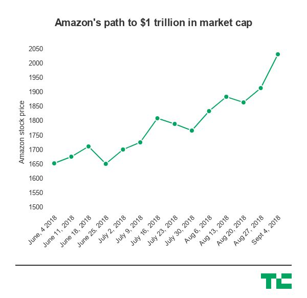 Amazon strikes  trillion market cap, 4 weeks after Apple did the same