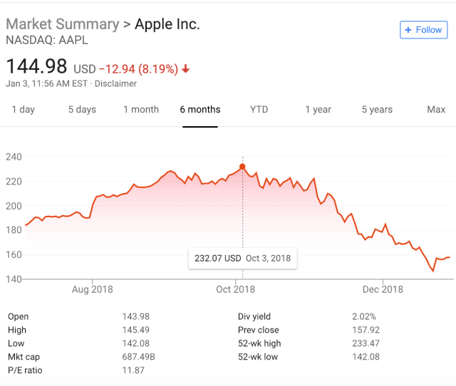 Apple Stock Has Dropped  Percent In  Days Techcrunch