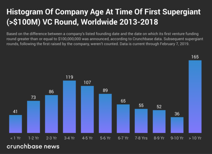 Companies elevating supergiant VC aren't getting any younger
