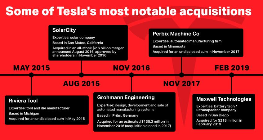 tesla-acquisitions-chart1