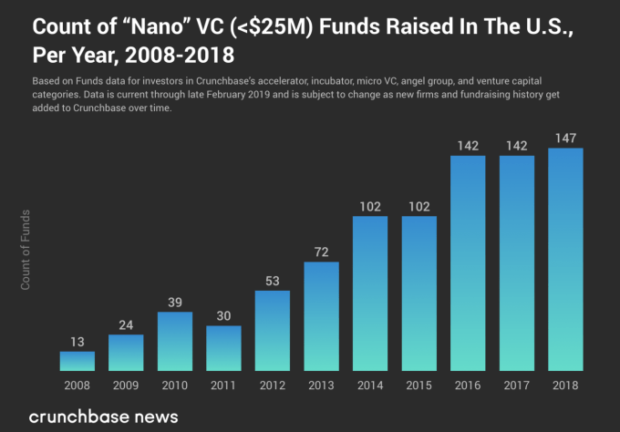 Small VC funds continue to raise, despite pressure from above – TechCrunch 5