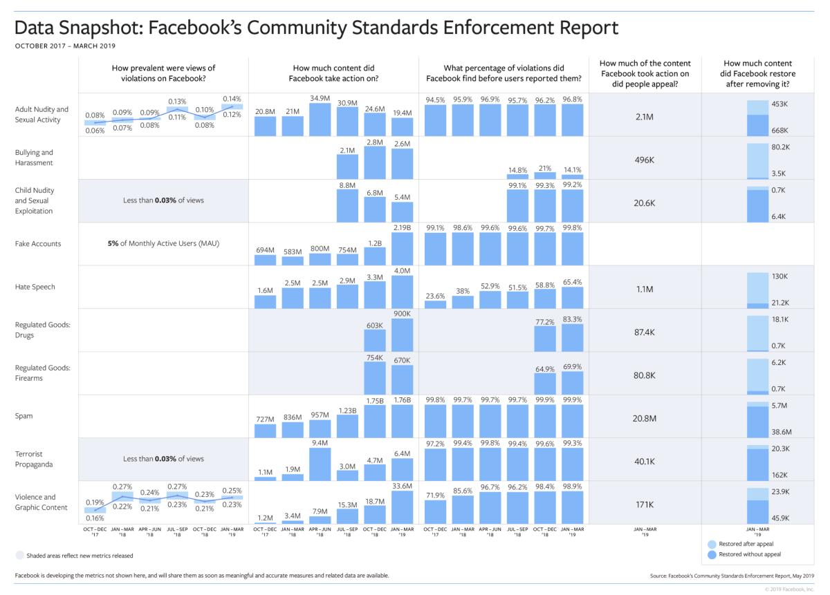 Facebook releases community standards enforcement report