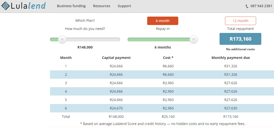 Lulalend loan terms