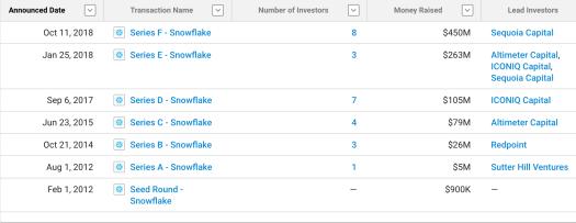 Snowflake fund raising by round. Chart: Crunchbase