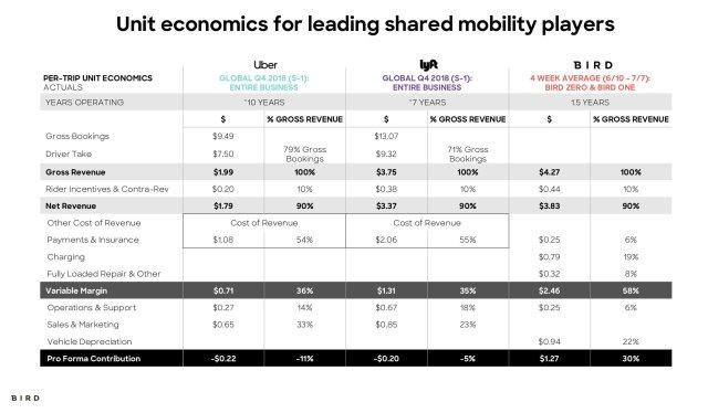 D THWepXUAA0GeB 1 {focus_keyword} Bird has 'positive unit economics' with its custom scooter model, CEO says D THWepXUAA0GeB 1