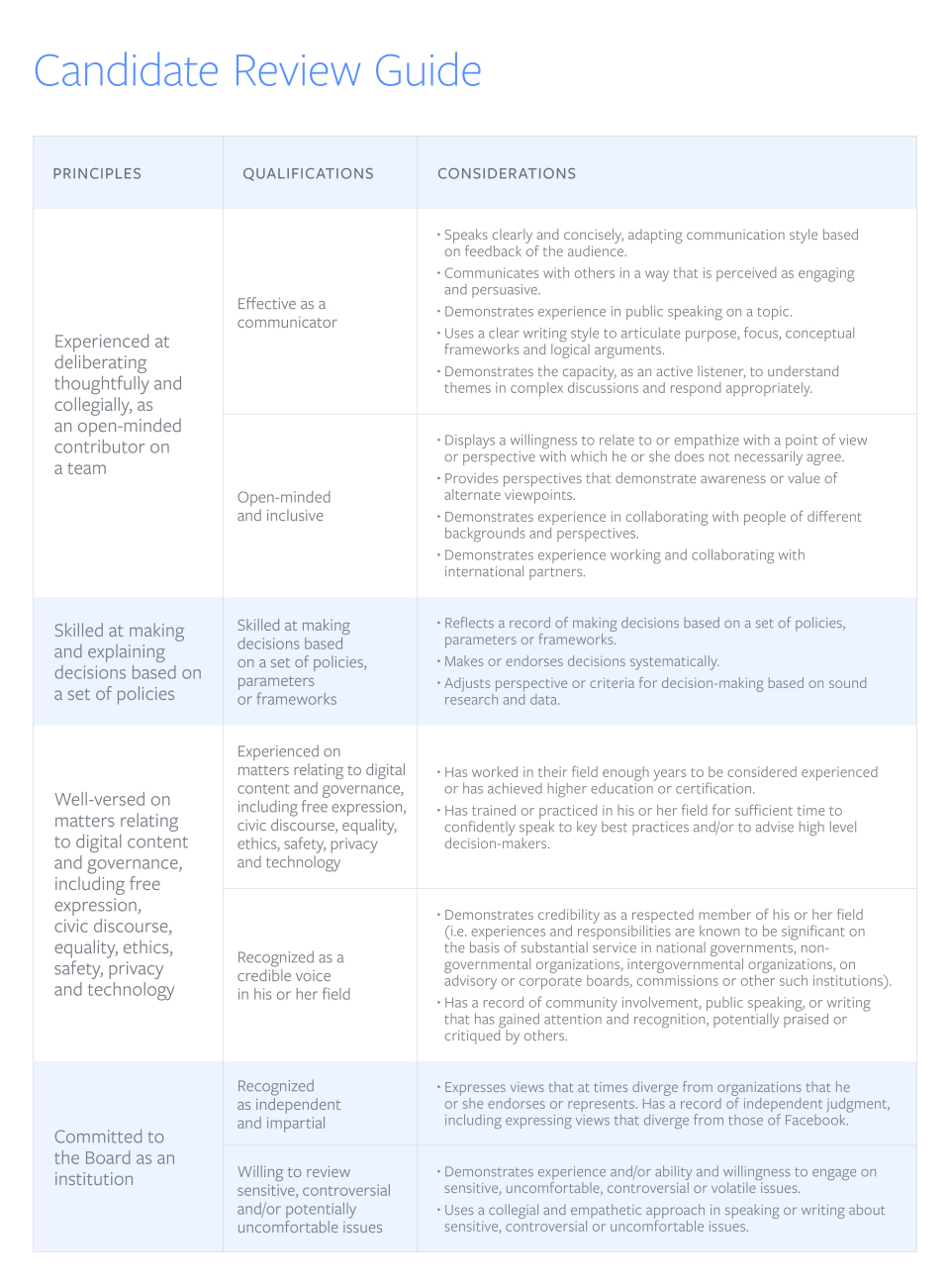 Facebook Oversight Board candidate review guide