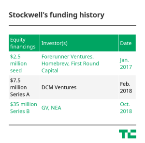 Stockwell's funding history