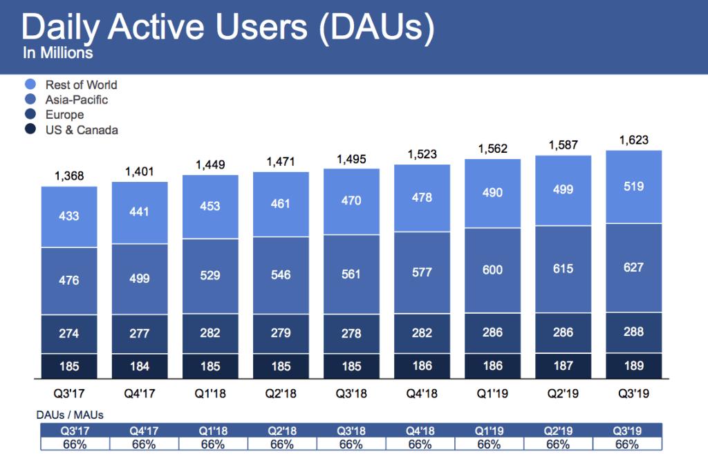 Facebook Q3 2019 DAU