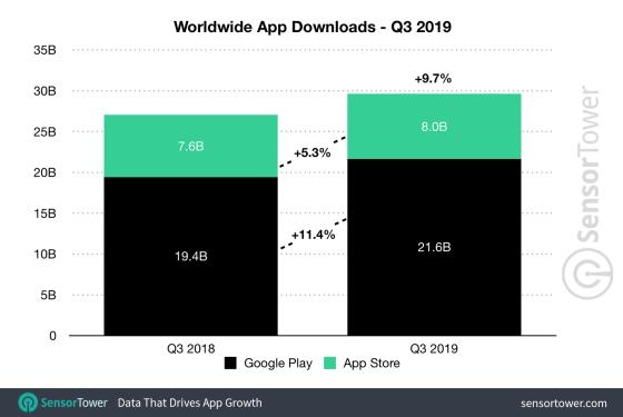q3 2019 app downloads worldwide