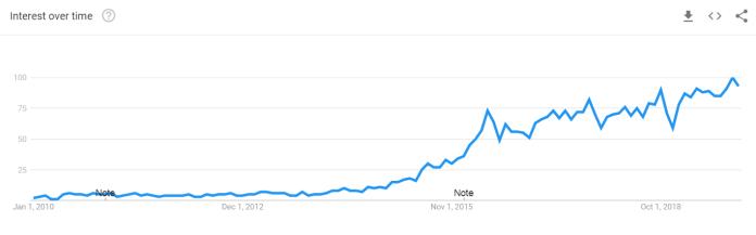 fintech search volume