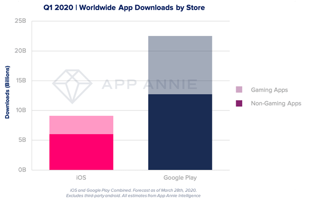 Consumers spent record .4 billion on apps in Q1 2020, thanks to being stuck indoors