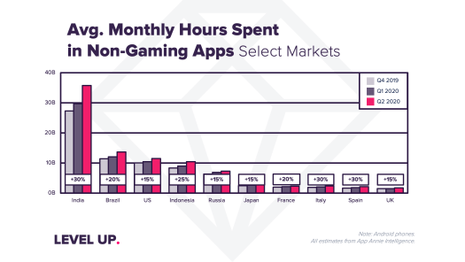 Coronavirus impact sends app downloads, usage and consumer spending to record highs in Q2 – TechCrunch 2