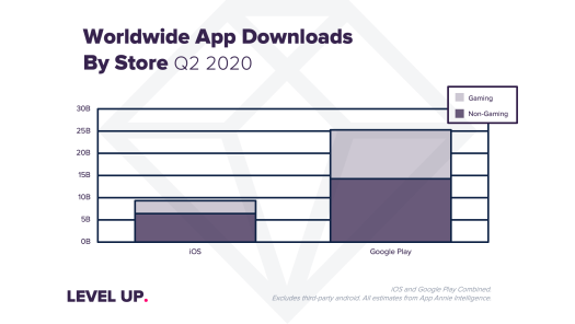 Coronavirus impact sends app downloads, usage and consumer spending to record highs in Q2 – TechCrunch 3