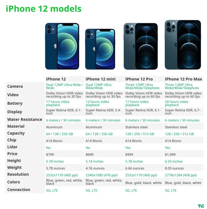 chart comparing iPhone 12 models