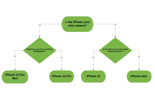 The iPhone 12 Pro Max is worth its handling fee – TechCrunch 13
