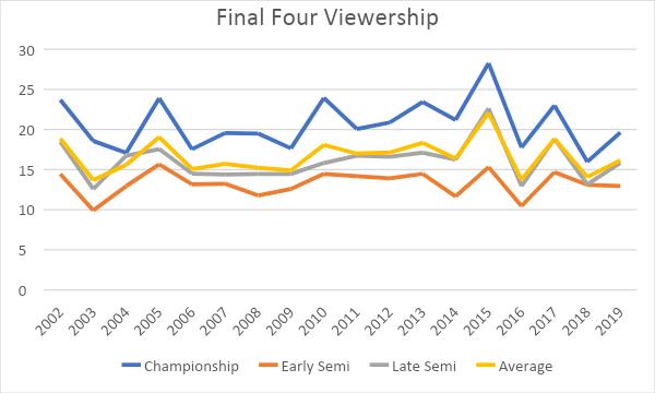 final four viewership