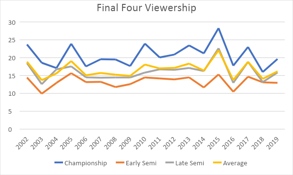 final four viewership
