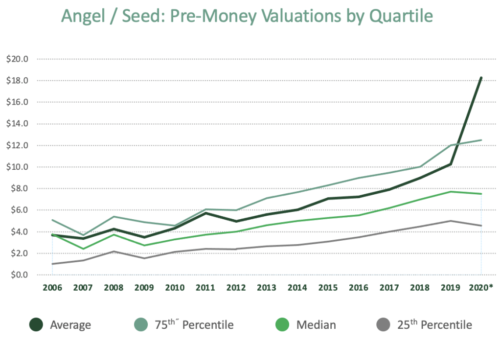 angel/seed pre-money valuations by quartile