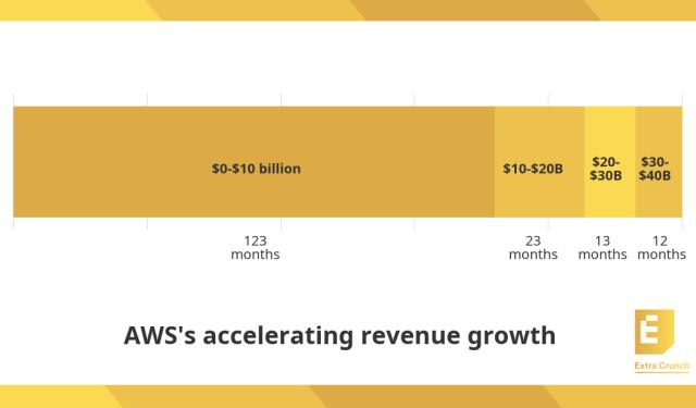 123 months ($0-$10 billion) 23 months ($10 billion-$20 billion) 13 months ($20 billion-$30 billion) 12 months ($30 billion to $40 billion)