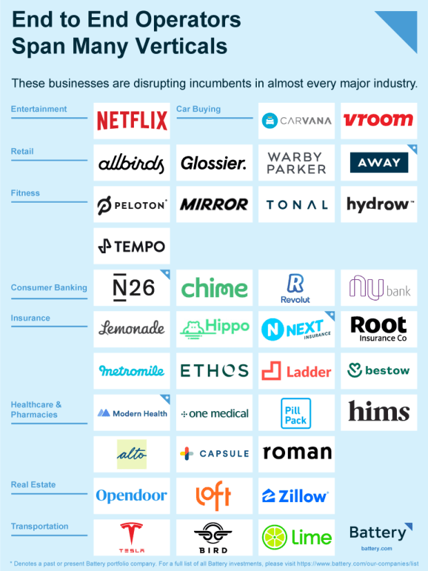 a list of companies that are disrupting incumbents across several industries