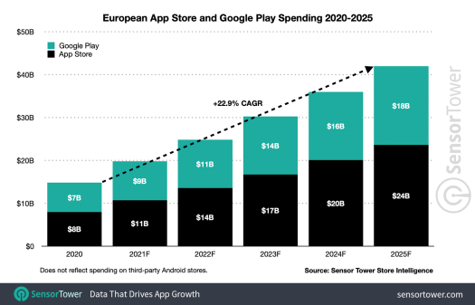 App spending to reach $270B by 2025, new forecast predicts – TechCrunch 3