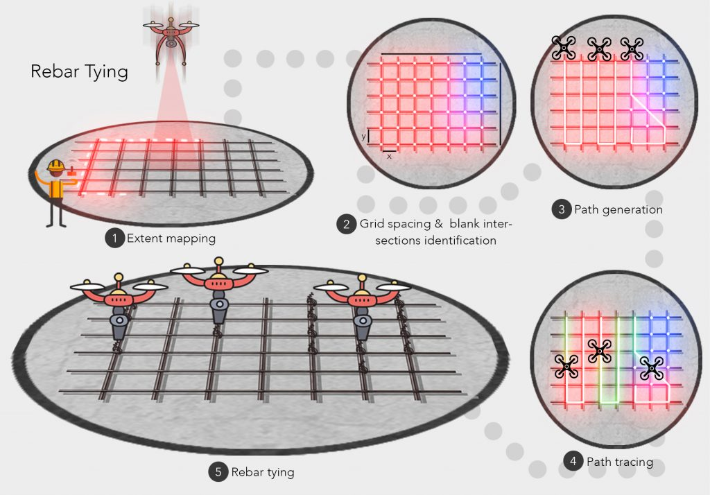 Diagram showing how SkyMul's drones map an area of rebar then divide it up for tying.
