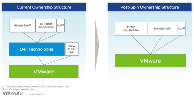Chart showing before and after structure of Dell spinning out VMware. In the after scenario, VMware is an independent company.
