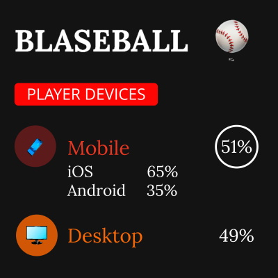 Illustration showing how 51 percent of Blaseball players are on mobile.