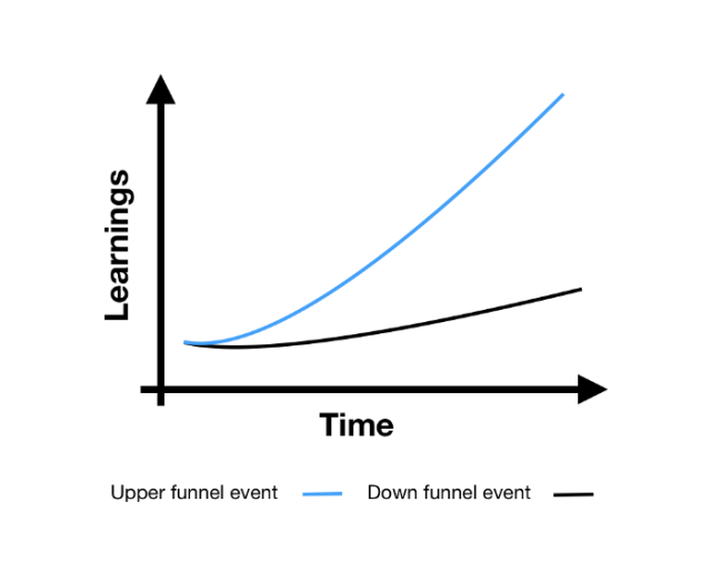 Using a more upper funnel event leads to faster learnings (blue line).