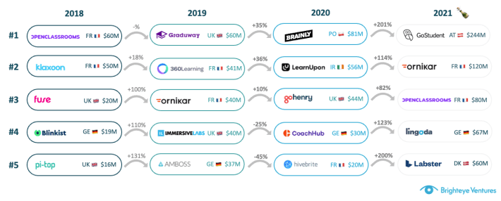 Deal size progression in edtech over the years