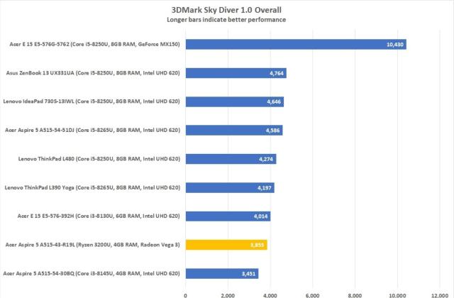 3DMark Sky Diver 1.0 Overall