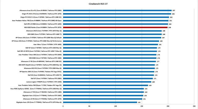 MSI's GE65 Raider Performance single thread