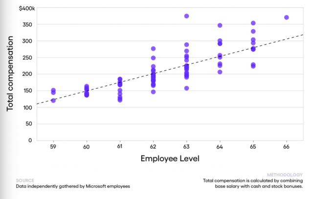 Microsoft Salary graph 400 employee